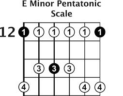 Guitar Pentatonic Scales Chart Pdf The 5 Pentatonic Scale Shapes Guitar Lesson