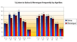 Salsa Merengue