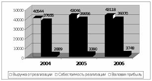 Отчет по преддипломной практике на предприятии оптовой торговли  Динамика основных показателей деятельности ООО Нордфиш за 2004 2006 гг представлена также на рис 1