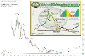 Wall Street Market Cycle Chart The Market Cycle Will Sentiment Return To Kefi Minerals Kefi