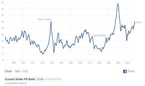 Why The Shiller Cape Ratio Is Misleading Right Now Spdr