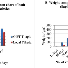 A B Length And Weight Comparison Of Gift And Local