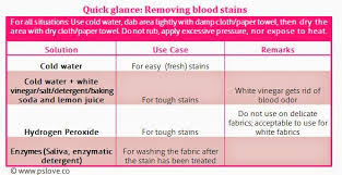 how to remove blood sns the las