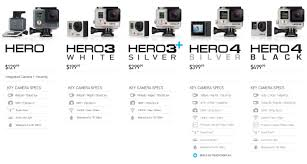 Compare Gopro Models Chart Which Gopro Comparison Chart Related Keywords Suggestions