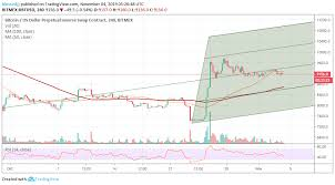 Xbt Usd Analysis Bitcoin Stays Above 9 000 As 10 000