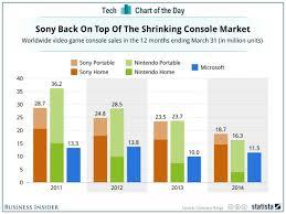 Free Download World Game Sales Charts Programs Transsoftkey