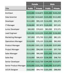 no matter where you work however you re going to make the most money as an architect or senior product manager according to comparably