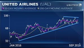 United Airlines Southwest Stocks Could Be Ready To Rally