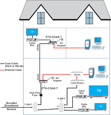 wiring a house for internet tv my wiring diagram house wiring for cable internet wiring diagram expert wiring a house for tv and internet cable
