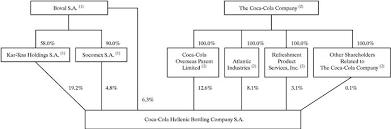 Coca Cola Corporate Structure Chart Coca Cola Hellenic Bottling Company Sa