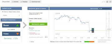 Сайты мошенников бинарных опционов