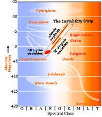 Hertzsprung Russell Diagram Wikipedia