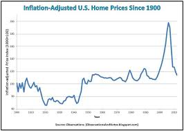 Historical Real Estate Appreciation Chart Observations 100 Years Of Inflation Adjusted Housing Price