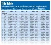Oregon Coast Tide Chart 2016 Oregon Coast Tide Chart 2016 Tide Tables In Seaside
