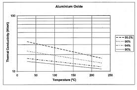 The Thermal Conductivity Of Aluminum Oxide Electronics Cooling