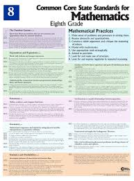 8th Grade Mathematics Common Core Standards Poster Printed
