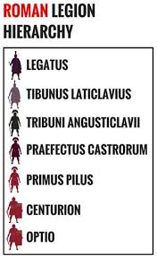 Roman Army Totally Epic Guide Know The Romans