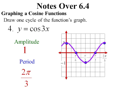 7 notes over 6 4 graph sine cosine and tangent functions equation of a cosine function amplitude period complete cycle