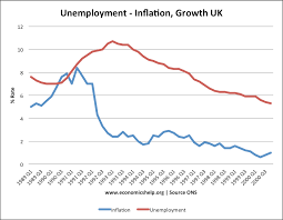 economics essays  the 1990s began a severe recession and a humiliating exit from the erm leading to higher unemployment