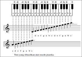 Alat musik ntt adalah alat musik yang masih terjaga dan mempunyai ragam yang cukup banyak. Memainkan Alat Musik Campuran Bab 4 Kelas 7 Semester Genap Media Pembelajaran Online Guru Spensaka Smpn1kalimanah