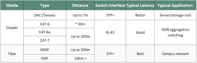 Fiber Optic Cable Distance Chart Connectivity Options Comparison For 10g Servers Switches
