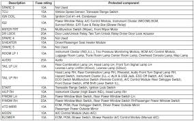 hyundai accent fuse relay panel description fuses maintenance engine compartment main fuse panel