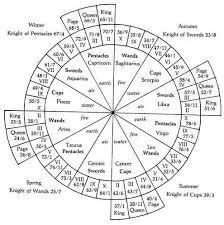 Kabbalah Birth Chart Calculator Numerology Science Of Numbers Sri Gayathri Ashram Inc