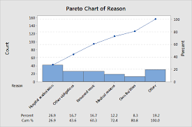Pareto Chart Analysis Example How To Avoid Messing Up Your Pareto Charts