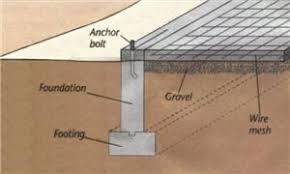 Types Of Foundation Settlement  Los Angeles Foundation Repair CompanyTypes Of House Foundations