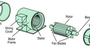 the disassembled ac induction motor shows the stator cavity the disassembled ac induction motor shows the stator cavity inductive coils and the rotor its conducting rods when assembled the rotor