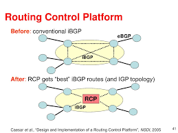 Design And Implementation Of A Routing Control Platform Ppt Improving Internet Availability Powerpoint