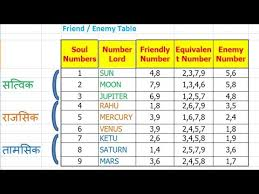 Numerology Friendly Numbers Chart Baby Name According To Date Of Birth And Time Baby Name