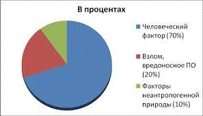 Реферат Социальная инженерия ru Рис 1 Угрозы информационной безопасности в процентах