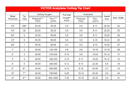 Oxy Acetylene Cutting Torch Tip Size Chart Selecting The Right Cutting Tip Ron Sons Torch Repairs
