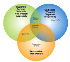 Venn Diagram Website Venn Diagram Website Design Approaches Skava Blogskava Blog