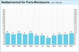 64 Most Popular Paris Rainfall Chart