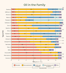 What Are Common Oils Made Up Of Nutrition Action
