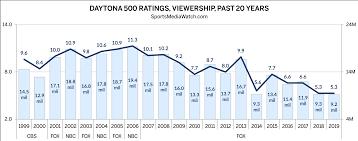 Daytona 500 Ratings At Record Low Sports Media Watch