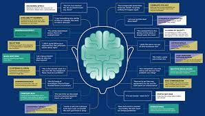 18 Cognitive Bias Examples Show Why ...