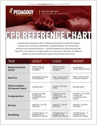 Cpr Reference Chart Pedagogy