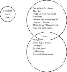 House Vs Senate Venn Diagram House Vs Senate Venn Diagram Under Fontanacountryinn Com