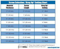 Kreg Screw Guide Chart Create Strong Joints With Your Kreg Jig K5 Kreg Tool Company