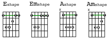 All Guitar Bar Chords Chart The Four Most Essential Barre Chords Guitarhabits