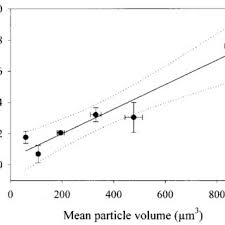 different morphologies of scenedesmus obliquus presented as sinking velocities υ sed in m d 1 versus the mean particle volumes
