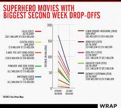 Batman V Superman Box Office Falls Harder Than Any Comic
