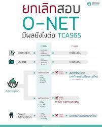 📢ยกเลิก สอบ O-NET จะมีผลอะไรกับ TCAS65 และน้องๆ ปีหน้าบ้าง – SWSB