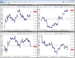 Forex View Ultimate Charting Software Manual 1