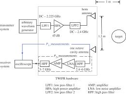 pulse radar block diagram the wiring diagram pulse radar block diagram vidim wiring diagram block diagram