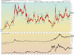 Long Term Chart Gold Vs Copper Gld Iau Commodities