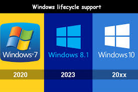 How Much Do You Know About Windows Lifecycle Support